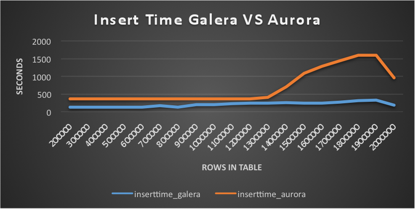 AWS Aurora Benchmarking - Blast or Splash?
