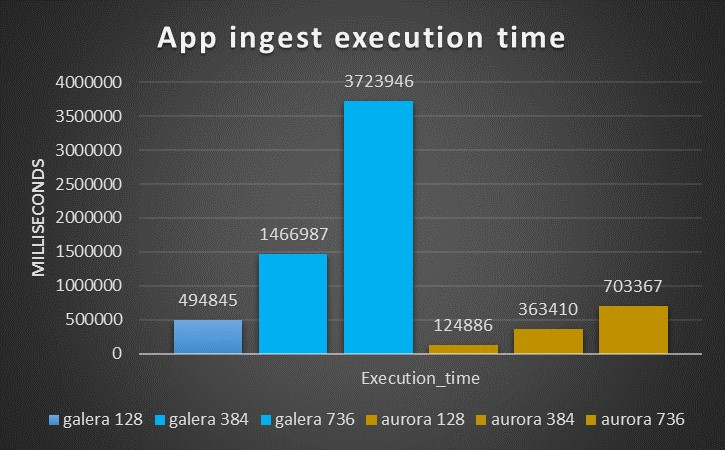 app_ingest_exec_time_old