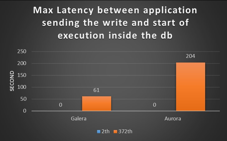 ha_latency_old