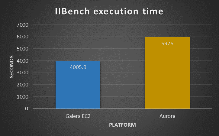 iibench_exectime_new