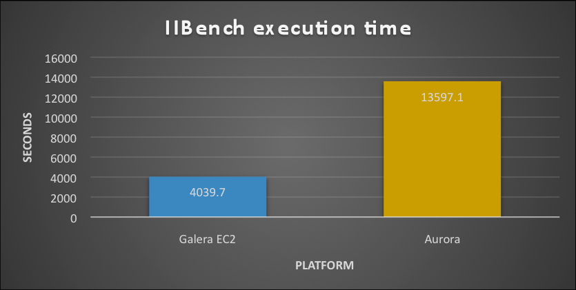 iibench_exectime_old