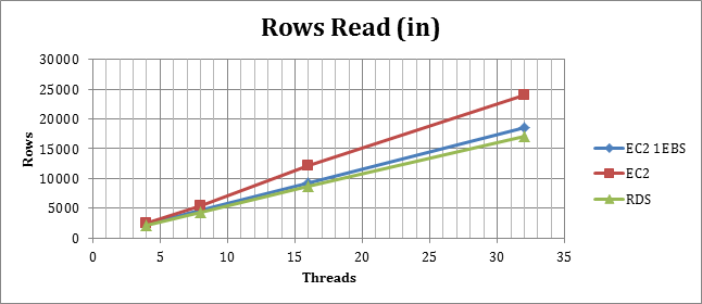 rows_read_in