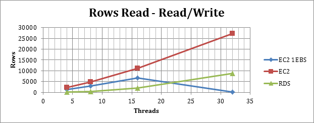 rows_read_write