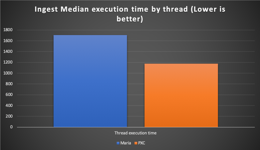 ingest execution by thread