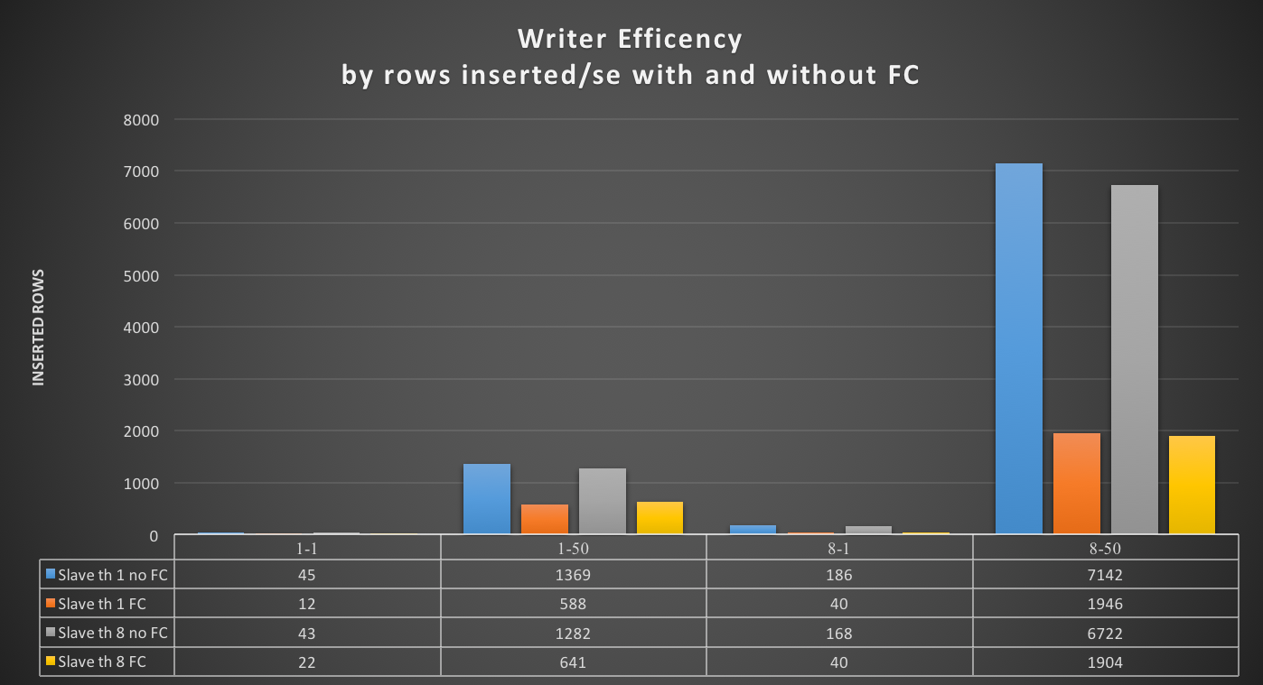 writer_efficency_by_rows