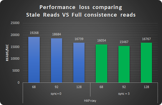 performance loss reads