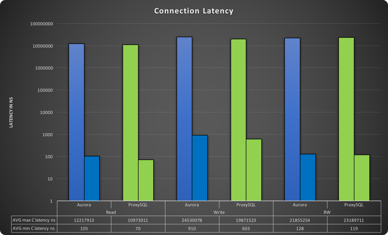 app_con_latency_summary