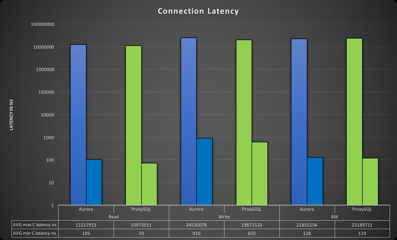 app_con_latency_summary