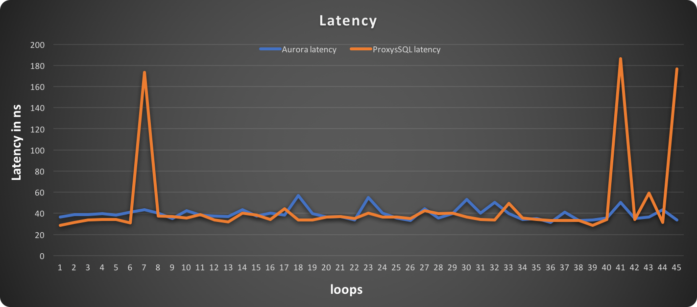 write_latency_sysb