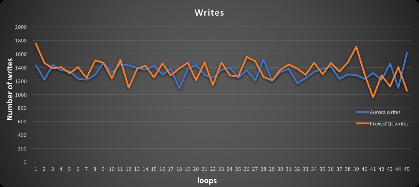 write_write_sysb