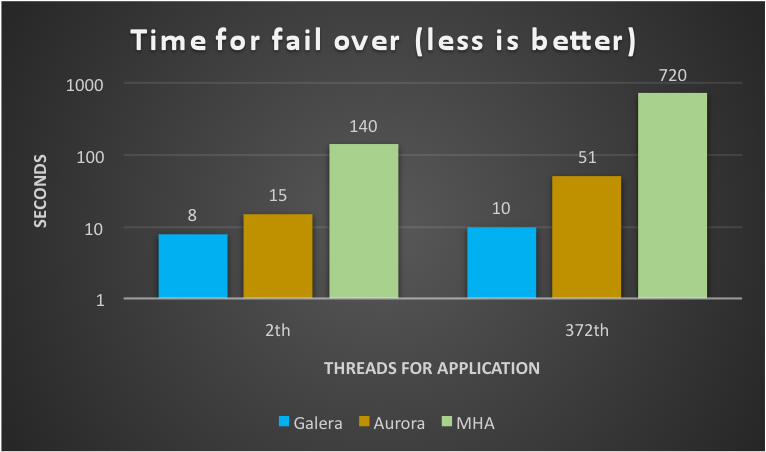 AWS Aurora Benchmarking - Blast or Splash?