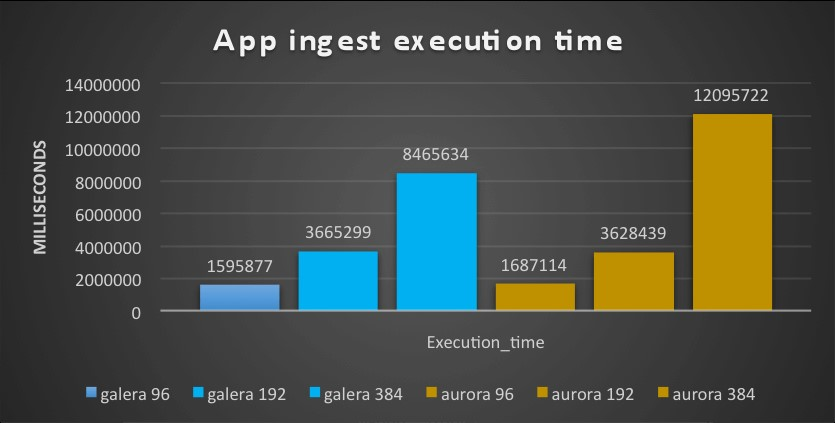 app_ingest_exec_time_new