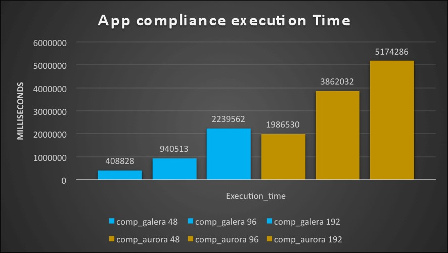 app_oltp_exec_time_old