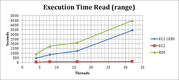 executiontime_read_range