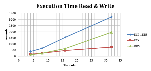 executiontime_read_write