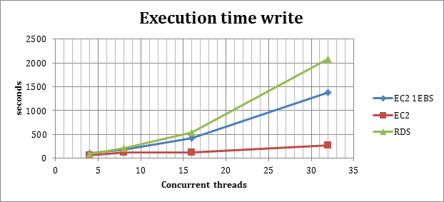 executiontime_write