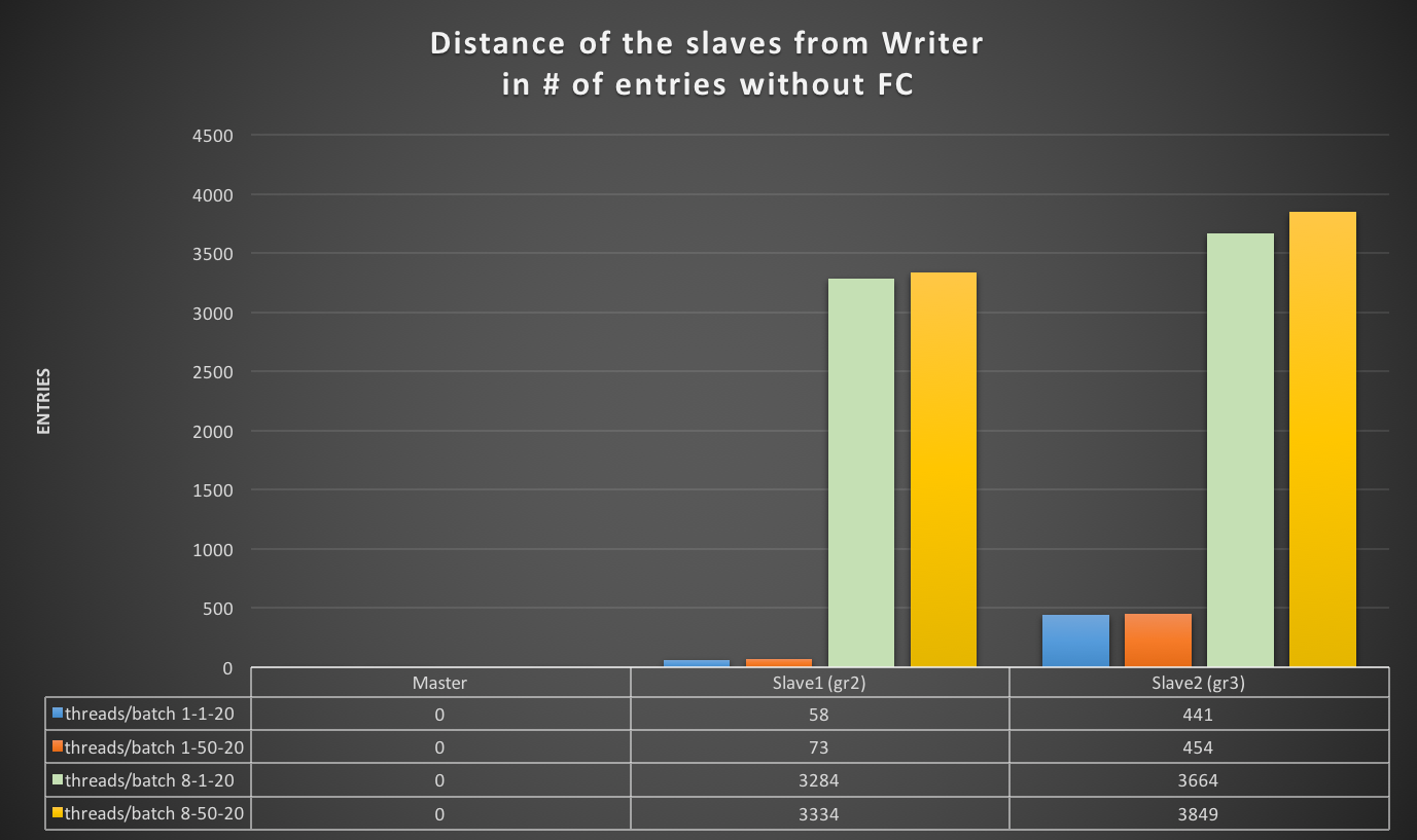 Writer_slave_distance_without_FC