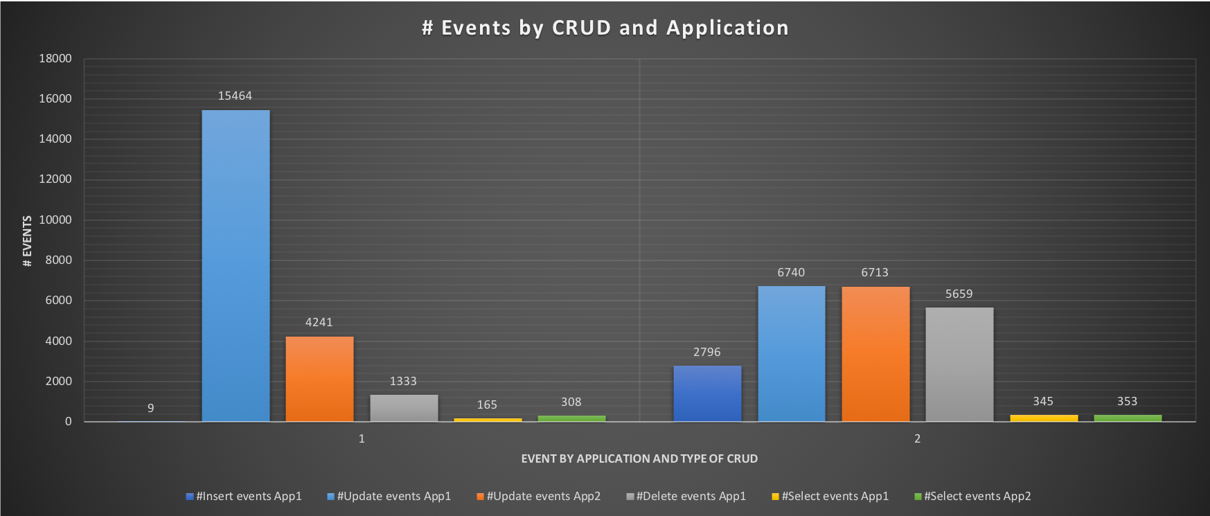 events_by_crud