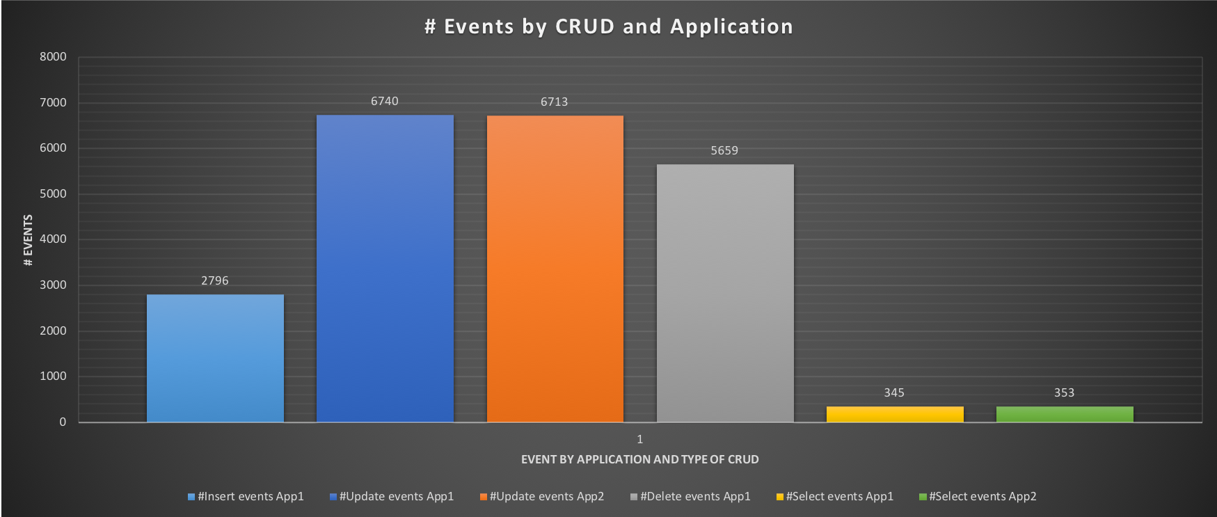 events_by_crud4