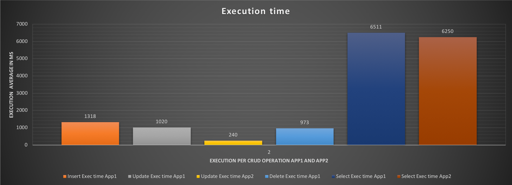 execution_time2
