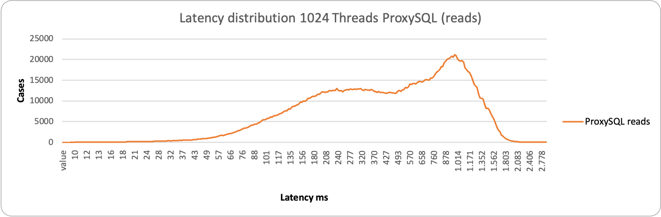 latency1024 3node proxy r