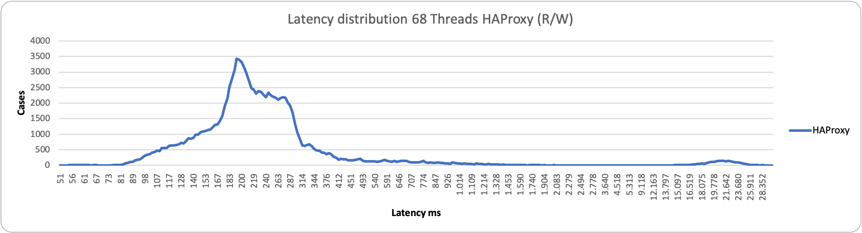 latency68 1node HAproxy rw