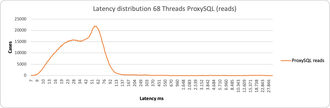 latency68 3node proxy r