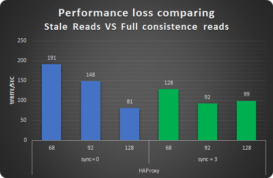 performance loss writes