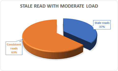 stale reads moderate load